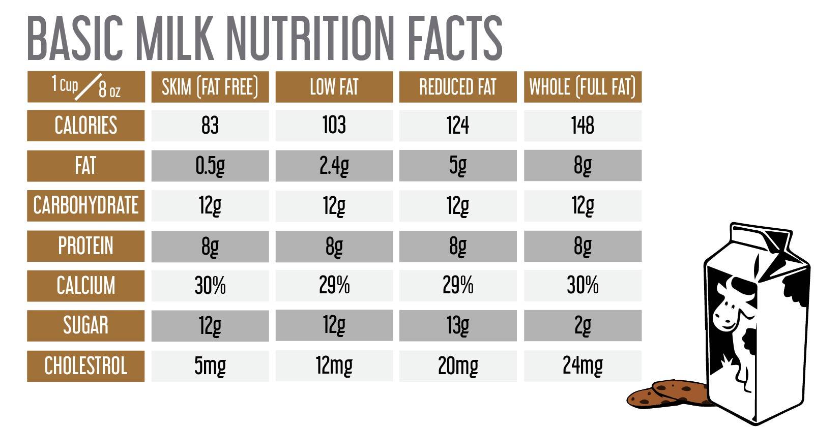 Data of Milk Nutrients