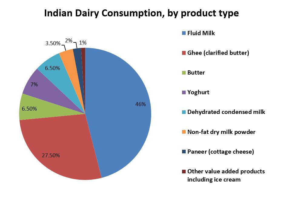 Dairy Consumption of India